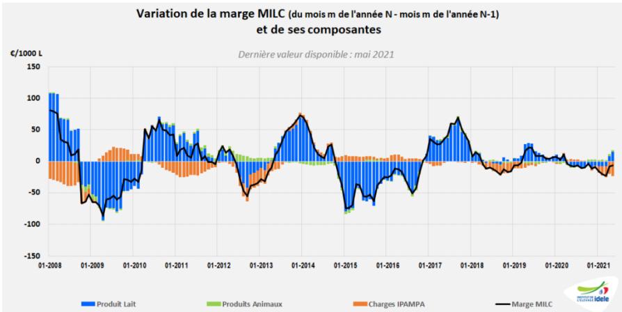 graphique variation de la marge MILC et des ses composantes